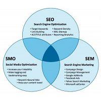Internet Marketing Company India, India's No 1 Online Marketing Company